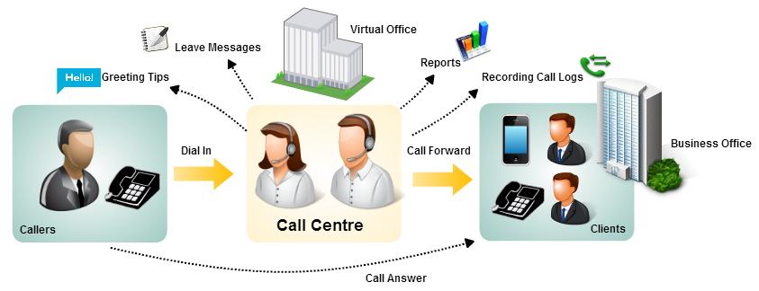 callcenter management Call Center 呼叫中心 電話系統